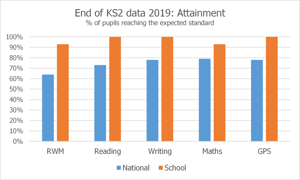 2019 attainment graphs KS2